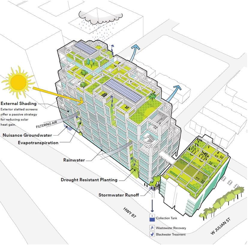 Arbor Sustainability Diagram